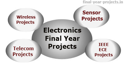 Final Year Project Topics and Ideas in Electronics | Final Year ...